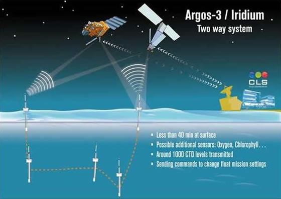 Schematic of Argos iridium transmission system